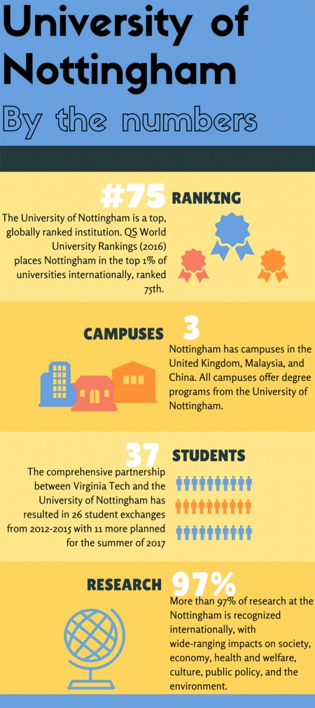 Nottingham infographic